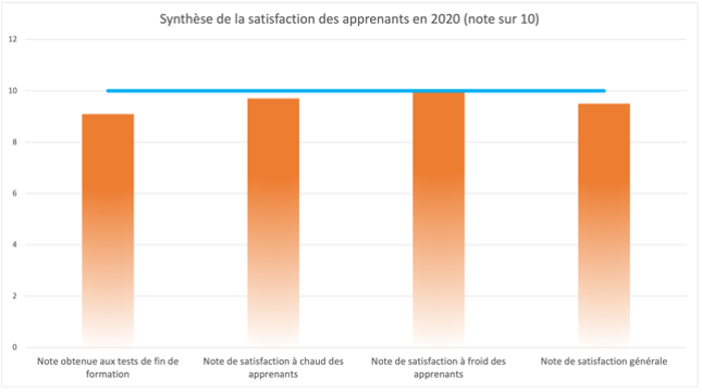 formation ingénieur agroalimentaire satisfactions